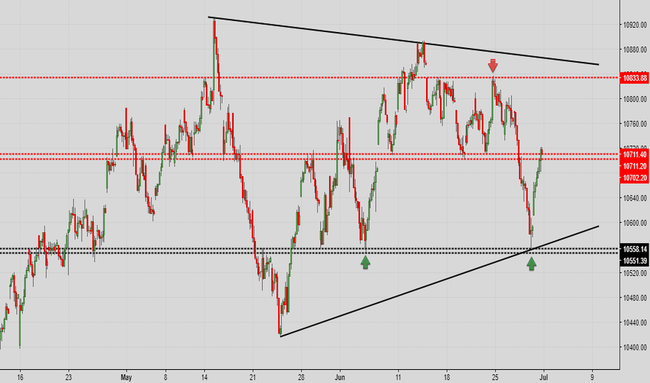 NIFTY: Nifty hourly chart with important levels