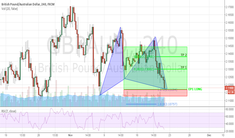GBPAUD: GBPAUD IDEA, GARTLEY PATTERN ALMOST COMPLETE