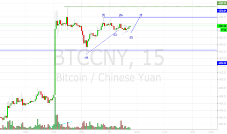 BTCCNY: Possible Triangle Continuation Count