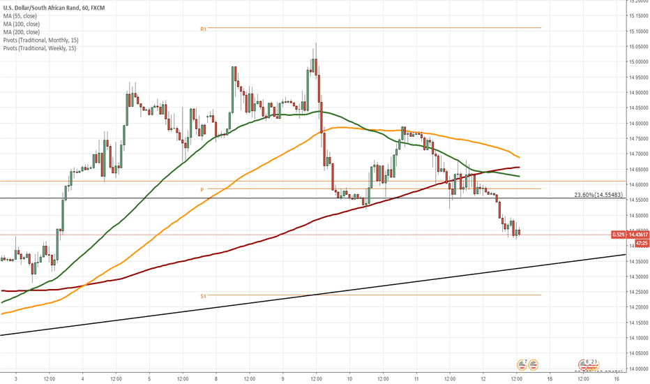 USDZAR: USD/ZAR 1H Chart: Upside potential apparent
