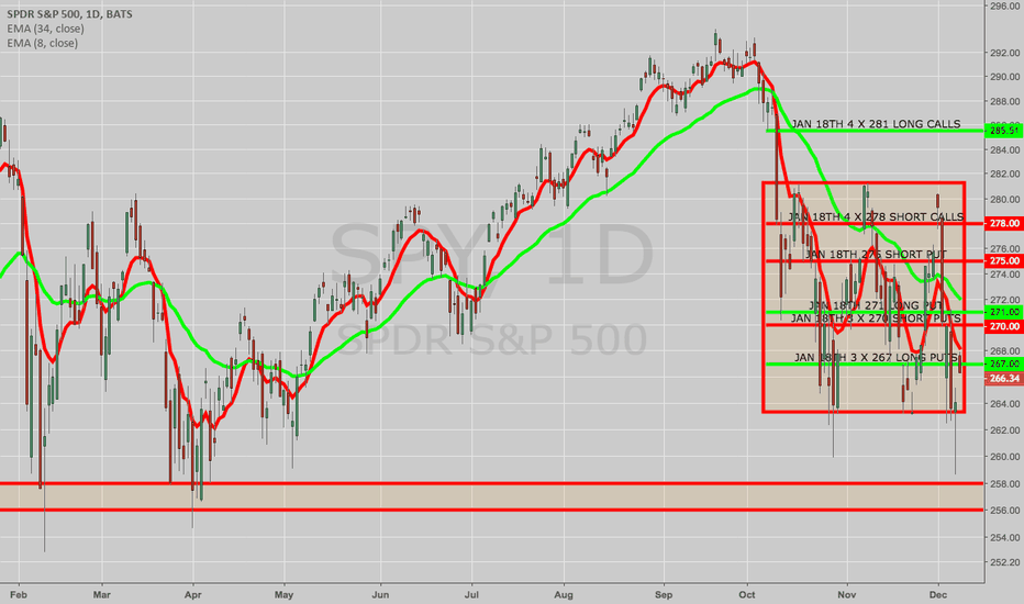 SPY: CLOSING/ROLLING/SELLING AGAINST SPY CORE POSITION