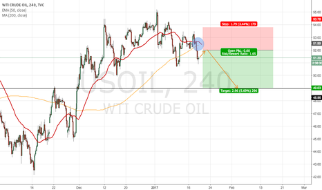 USOIL: OIL SHORT AFTER SMALL FLAG