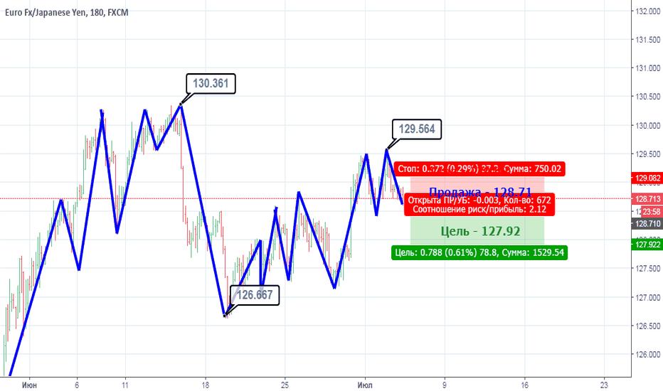 EURJPY: EUR/JPY: Возможно долгосрочное падение
