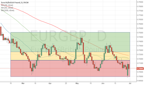 EURGBP: Is EURGBP under estimated?