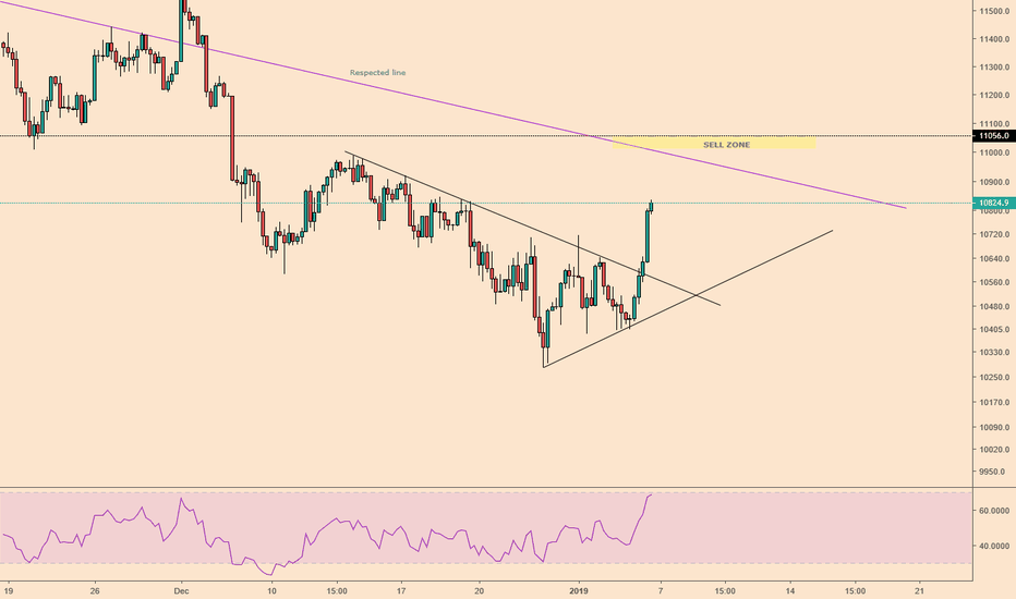 DE30EUR: DAX 4H no clear signs but there are on 30 minutes