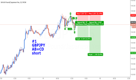GBPJPY: AB=CD Power full !