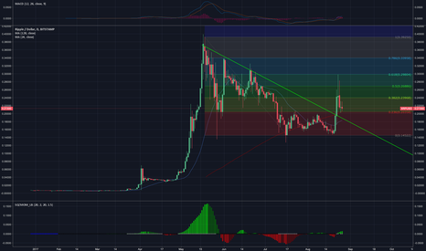 XRPUSD: Ripple, old resistance - new support