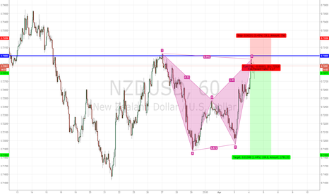 NZDUSD: BEARISH NZDUSD BAT PETTERN