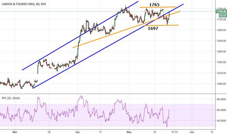 LT: LARSEN & TOURBO - Trading in Range