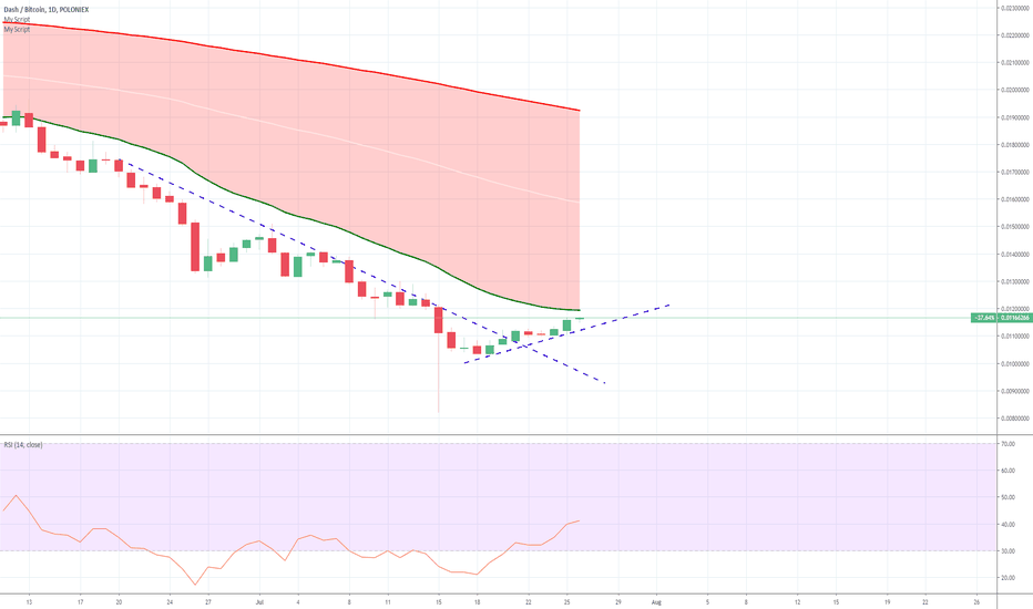 DASHBTC Charts and Quotes — TradingView