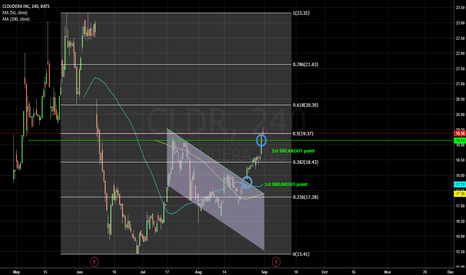 CLDR: CLDR 2nd Breakout point