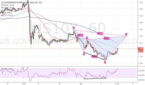 US10Y: US 10-yr treasury yield – Bearish Cypher set up