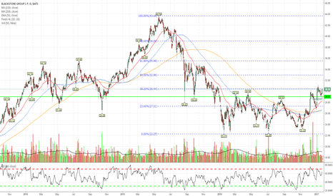 BX: BX To Continue Higher?