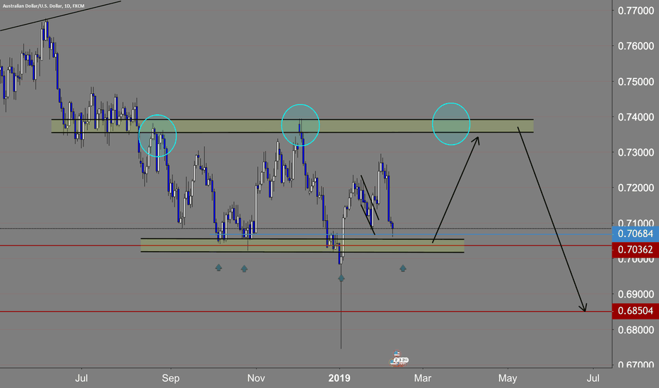 AUDUSD: multi touch ready for the next phase