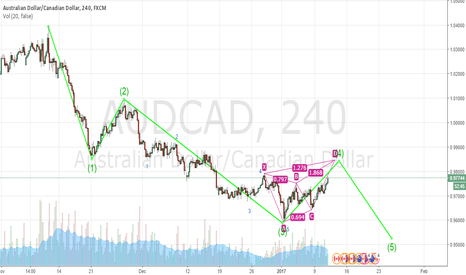AUDCAD: Elliott Impulse wave