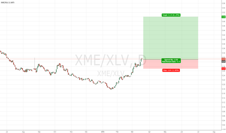 XME/XLV: Long Metals ETF