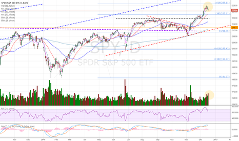 SPY: A normal pullback would not have that volume last 3 days