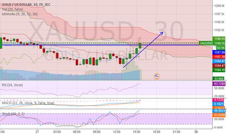 XAUUSD: Gold price outbreak