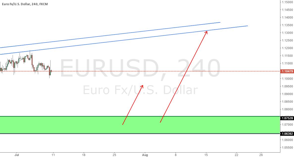 Modified EURUSD Long Zone