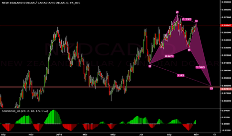 NZDCAD: NZDCAD XABC FORMED AND D IS HEADING TO THE SUPPORT ZONE !