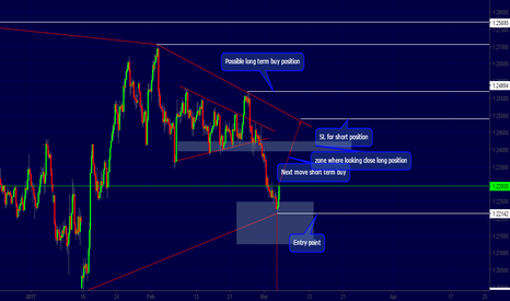 GBPUSD: Cable analysis tehnical view on GBPUSD two possible scenario