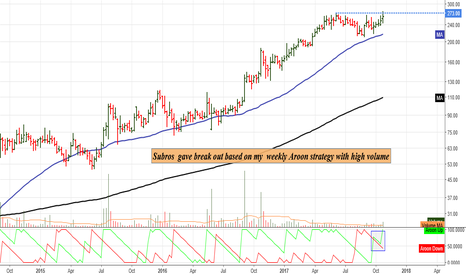 SUBROS: Subros  gave break out based on my  weekly Aroon strategy