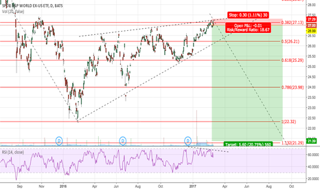 GWL: SHORT GWL WITH KICKER FROM RESISTANCE WITH BEARISH DIVERGENCE