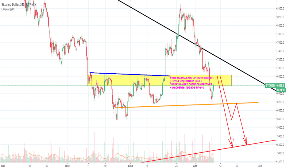 BTCUSD: Winter is coming