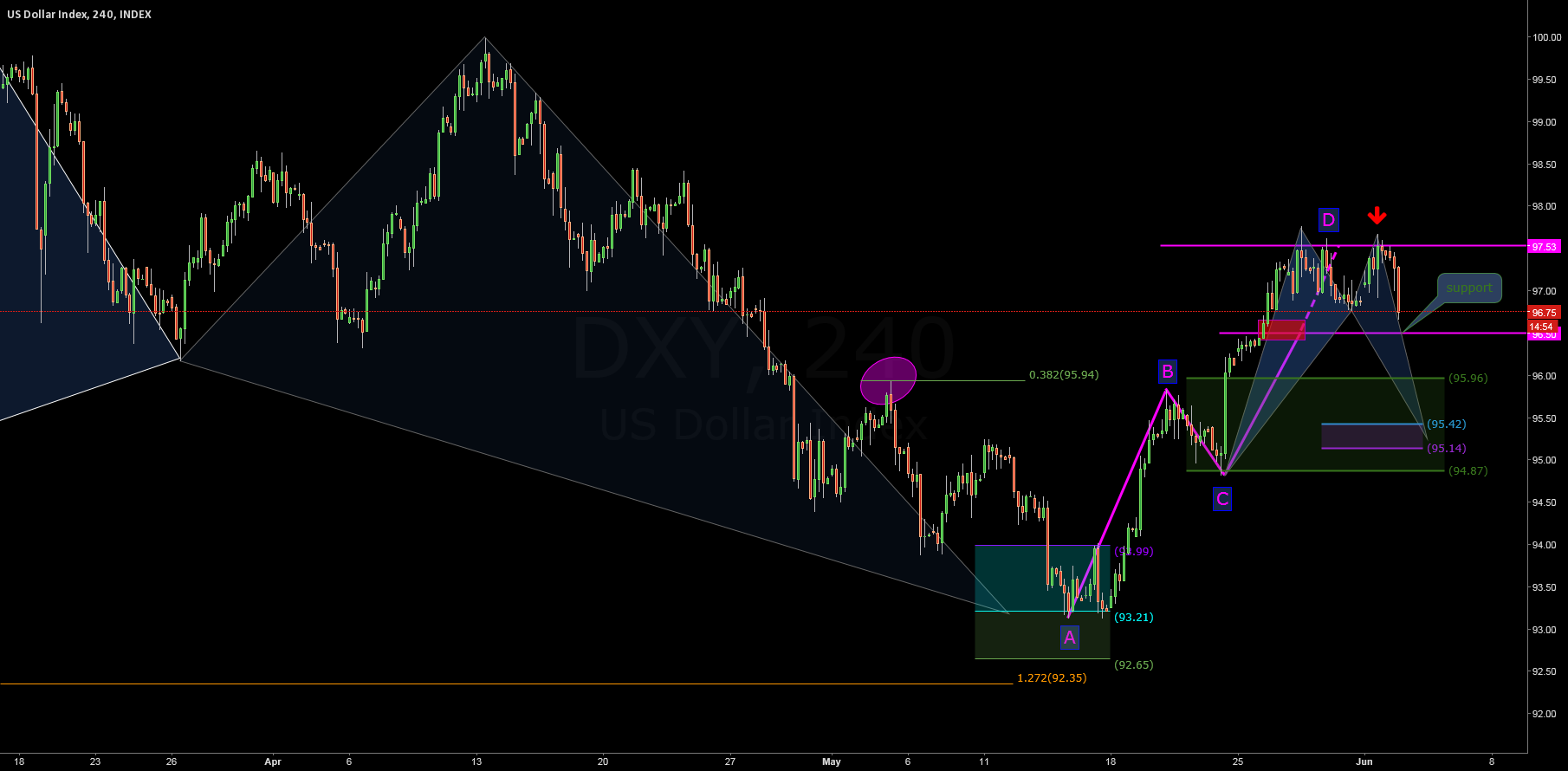 $DOLLAR INDEX: Consolidation?
