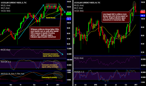 DXY: DXY shows momentary weakness after whipsaws, bearish thrusting