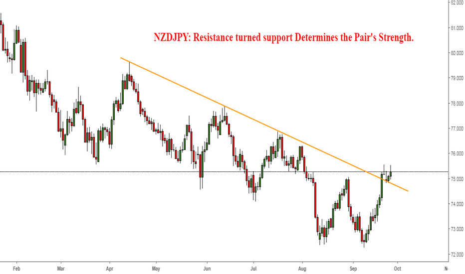 NZDJPY: NZDJPY: Resistance turned support Determines the Pair's Strength