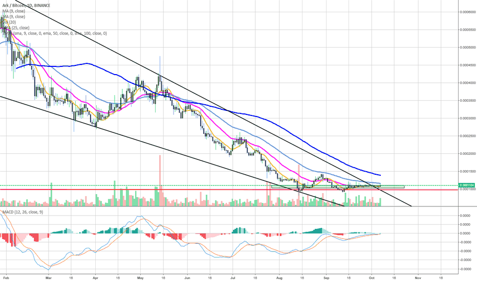 ARKBTC: ARK BOTTOMED OUT ?