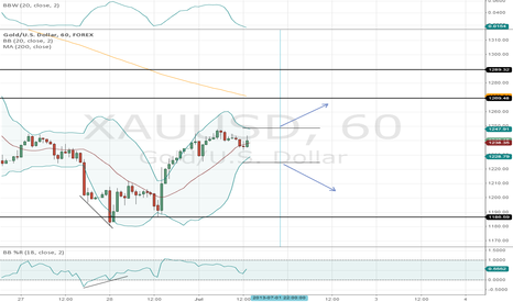 XAUUSD: Gold Intraday setup, 60M