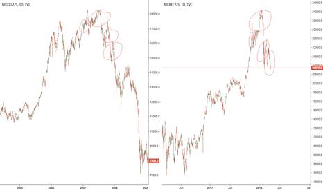 NI225: nikkei making similar pattern as 2008