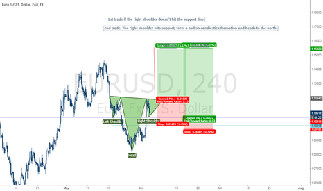 EURUSD: Possibility to the north?
