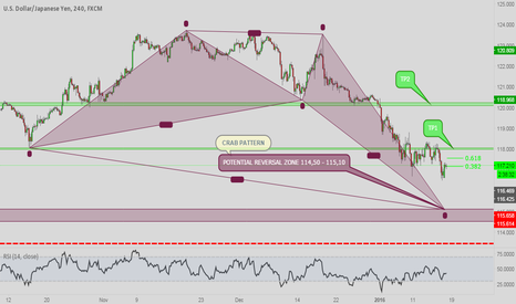 USDJPY: USDJPY; POTENTIAL BULLISH CRAB PATTERN 4 HOUR