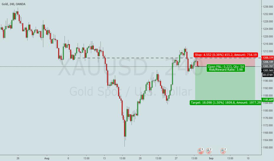 XAUUSD: (Gold) Short
