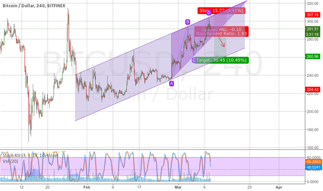 BTCUSD: Ascending wedge in an ascending channel