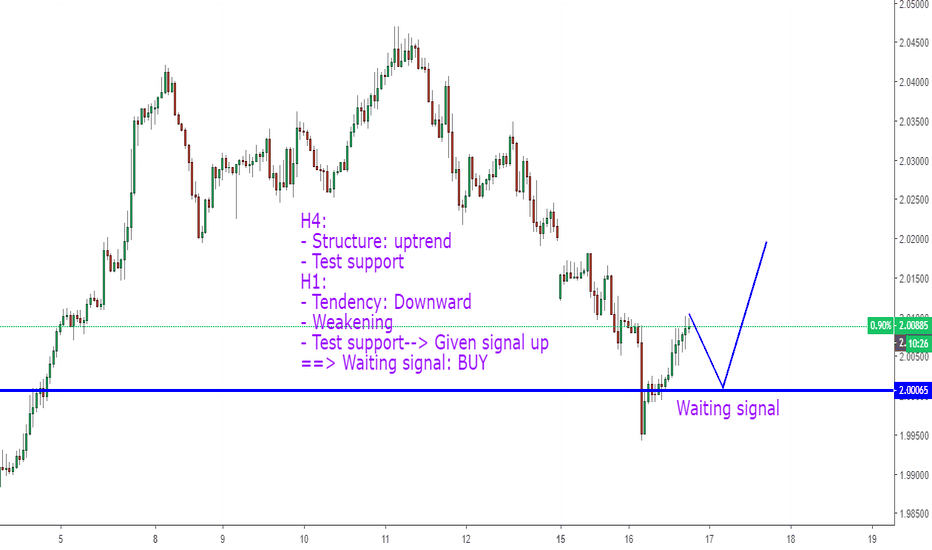 GBPNZD: GBPNZD, Buy counter trend on H1