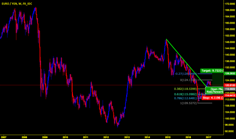 EURJPY: EUR/JPY 1000 Pip Move Potential