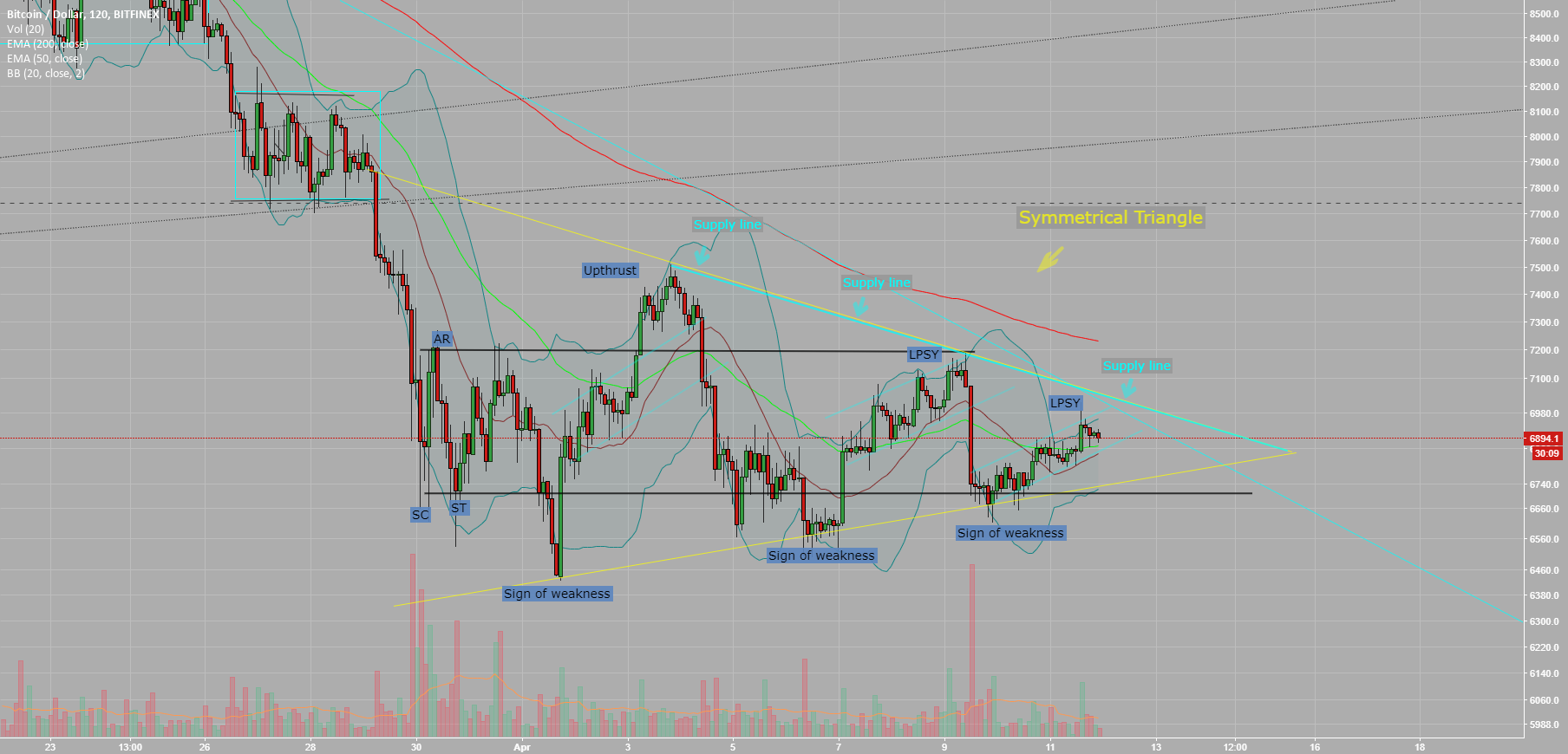 BTC is indecisive and procrastination.. But not for long