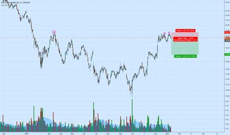 DBK: Shorting DBK 1 to 2 RR Ratio