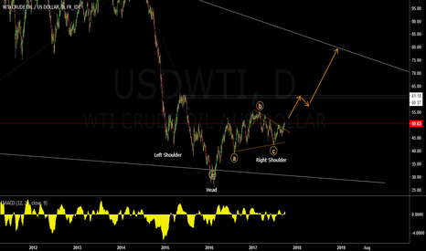 USDWTI: OIL D1
