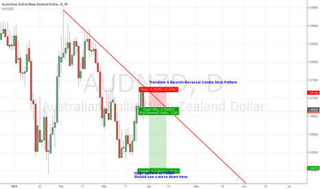 AUDNZD: AUDNZD SHORT FOR OPTION EXPIRIES