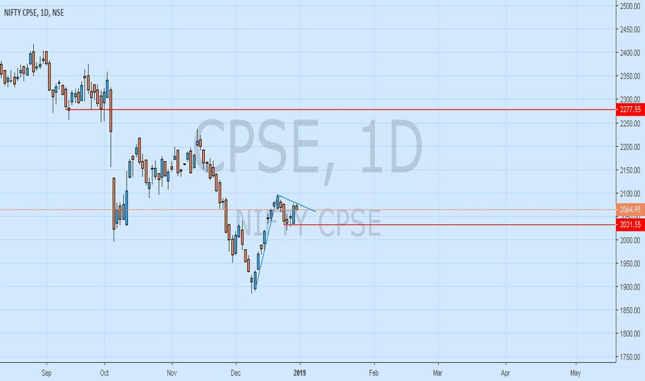 CPSE: Nifty CPSE