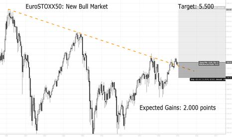 MOY0: EuroSTOXX: New Bullmarket - Target 5.500