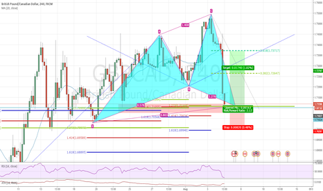 GBPCAD: Potential long opportunity