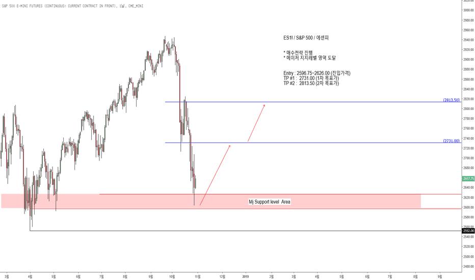 ES1!: ES1! / S&P 500 / 에센피 * 매수전략 진행 Entry : 2596.75~2626.00 (진입가격)