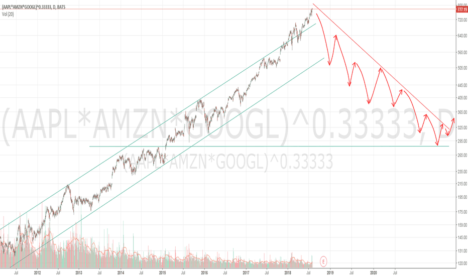 (AAPL*AMZN*GOOGL)^0.33333: Tech is kill. AAPL, AMZN, GOOGL