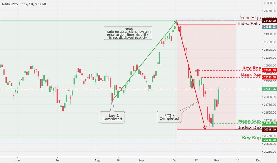 NKY: NIKKEI 225 Index, Daily Chart Analysis 11/3